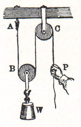 NSRW_Single_movable_pulley